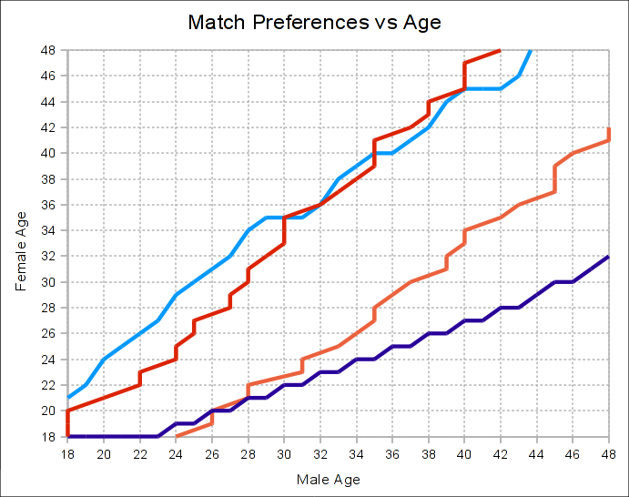 My recreation of the match preferences plot