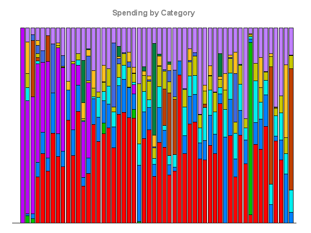A stacked bar chart of my spending, by category